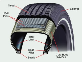 Inside Your Tire