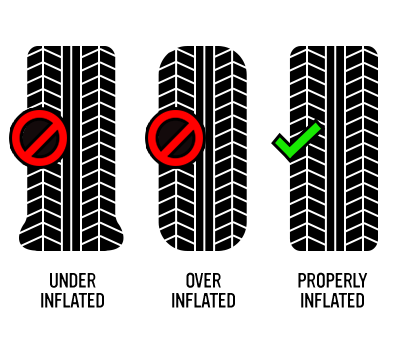 Examples of underinflated, overinflated, and properly inflated tires