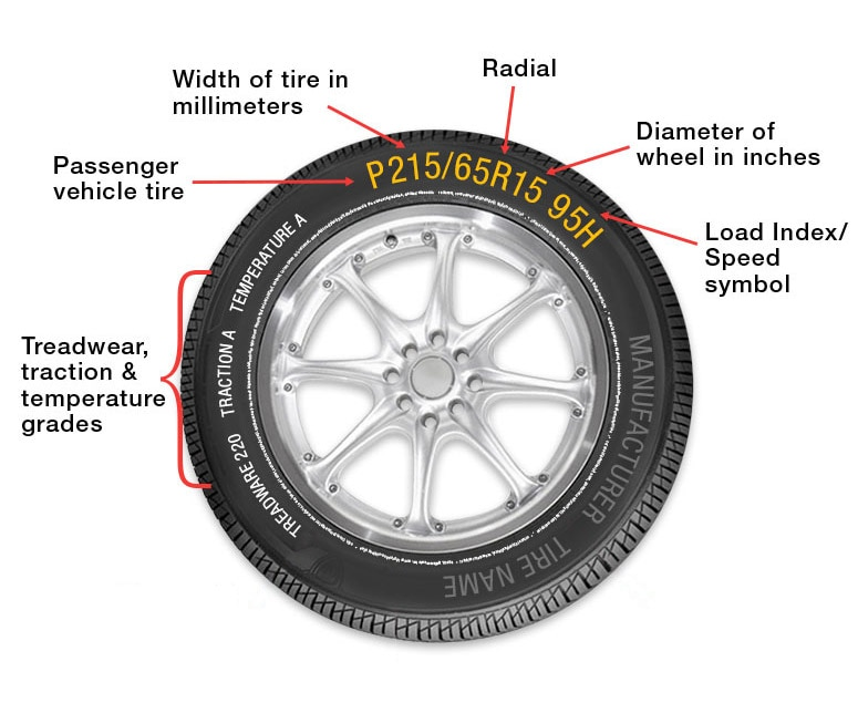 Information on a tire sidewall
