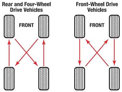 Tire rotation chart