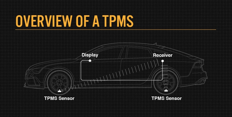 TPMS overview