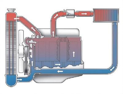 radiator coolant flow diagram