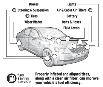 vehicle inspection diagram